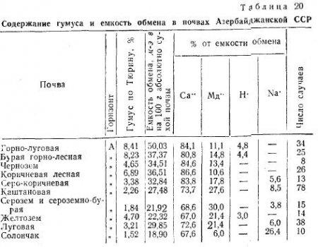 Влияние физических и химических свойств почвы (часть 2) .