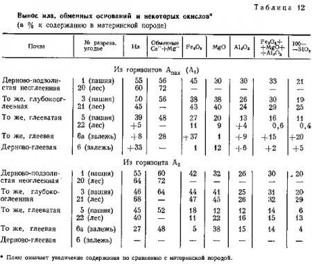 Валовой химический состав почв (часть 1) .