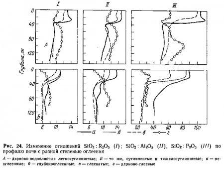 Валовой химический состав почв (часть 2) .
