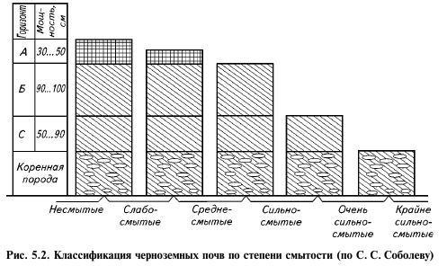 Защита почв Среднего Поволжья