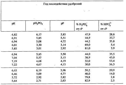 0,01 M CaCl2 (см. табл.