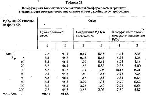 содержание фосфатов в почве